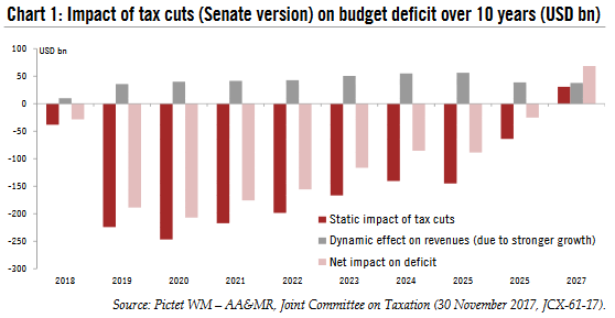 Impact of Tax Cuts, 2018 - 2027