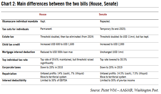 Main Differences between the two bills