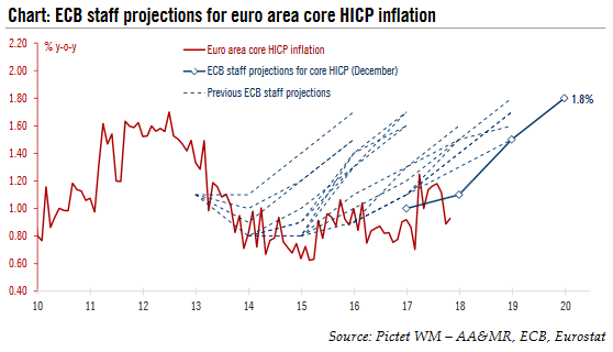 ECB Staff Projections, 2010 - 2017