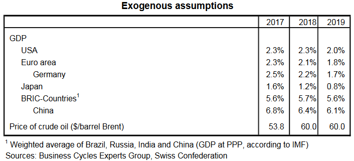 Exogenous assumptions