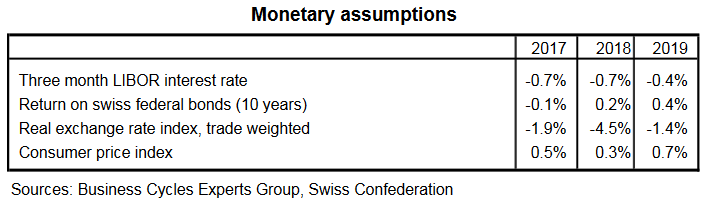 Monetary assumptions