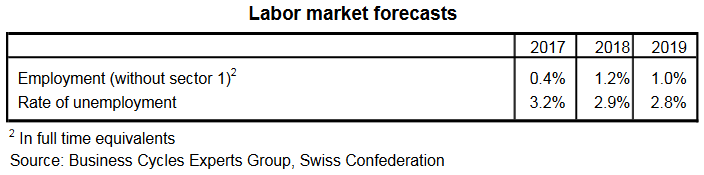 Labor Market Forecast