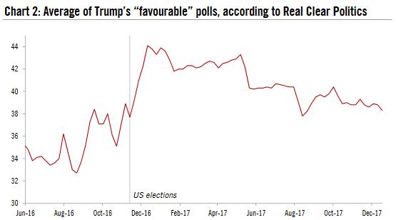 "Average of Trump's ""favourable"" polls, Jun 2016 - Dec 2017"