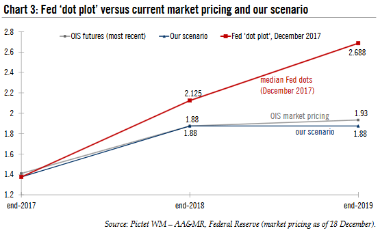 Future Fed 'Dot Plot' Versus Current Market Pricing, 2017 - 2019