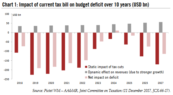 Future Impact of Current Tax Bill on Budget Deficit, 2017 -2027