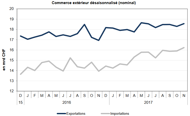 Swiss exports and imports, seasonally adjusted (in bn CHF), November 2017