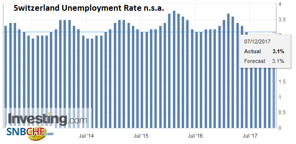 Switzerland Unemployment Rate Not Seasonally Adjusted, November 2017
