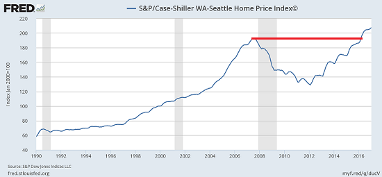 S&P/Case-Shiller WA-Seattle Home Price Index, 1990 - 2017