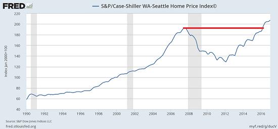 S&P/Case-Shiller WA-Seattle Home Price Index, 1990 - 2017