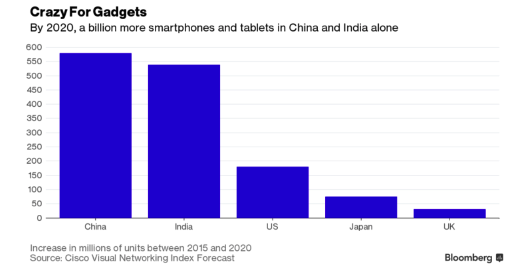 Rise in Smartphones and Tablets, 2015 - 2020