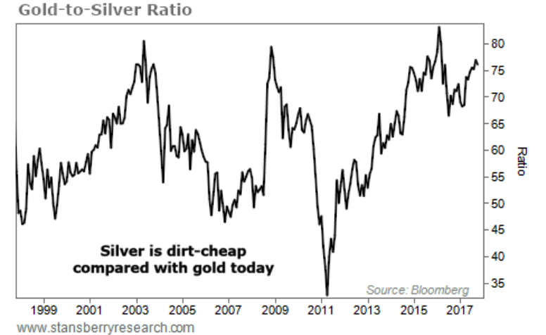 Gold:Sivler Ratio, 1999 - 2017