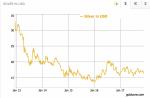 Silver Price in USD, Jan 2013 - 2017