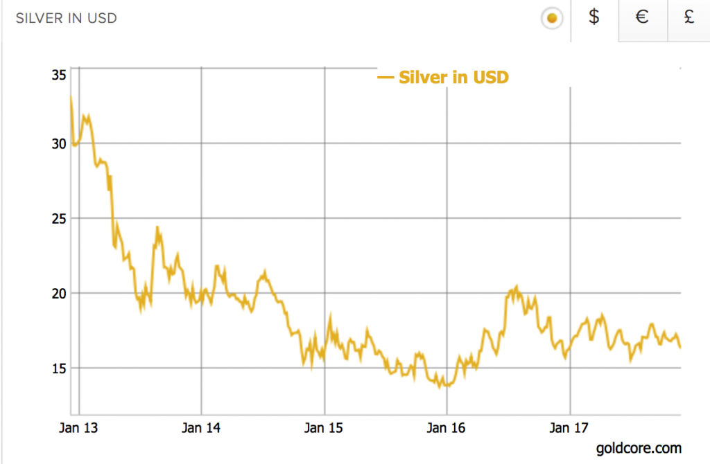 Silver Price in USD, Jan 2013 - 2017
