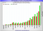Concentration of Traders in the CFTC COTs