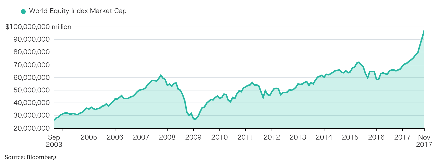 World Equity Index Market Cap, Sep 2003 - Nov 2017