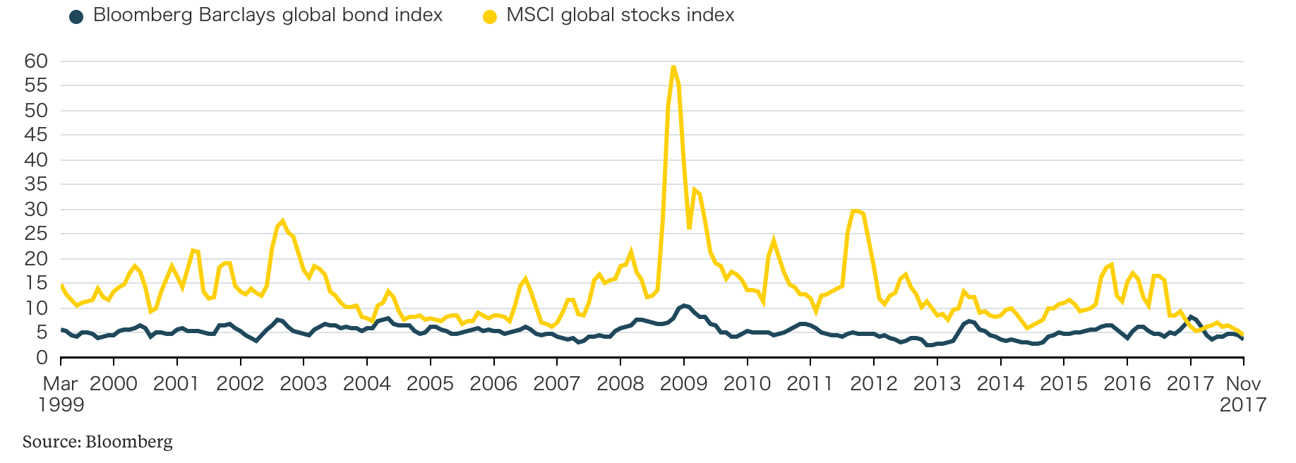 Bloomberg Barclays Global Bond Index and MSCI Global Stocks Index, March 1999 - Nov 2017