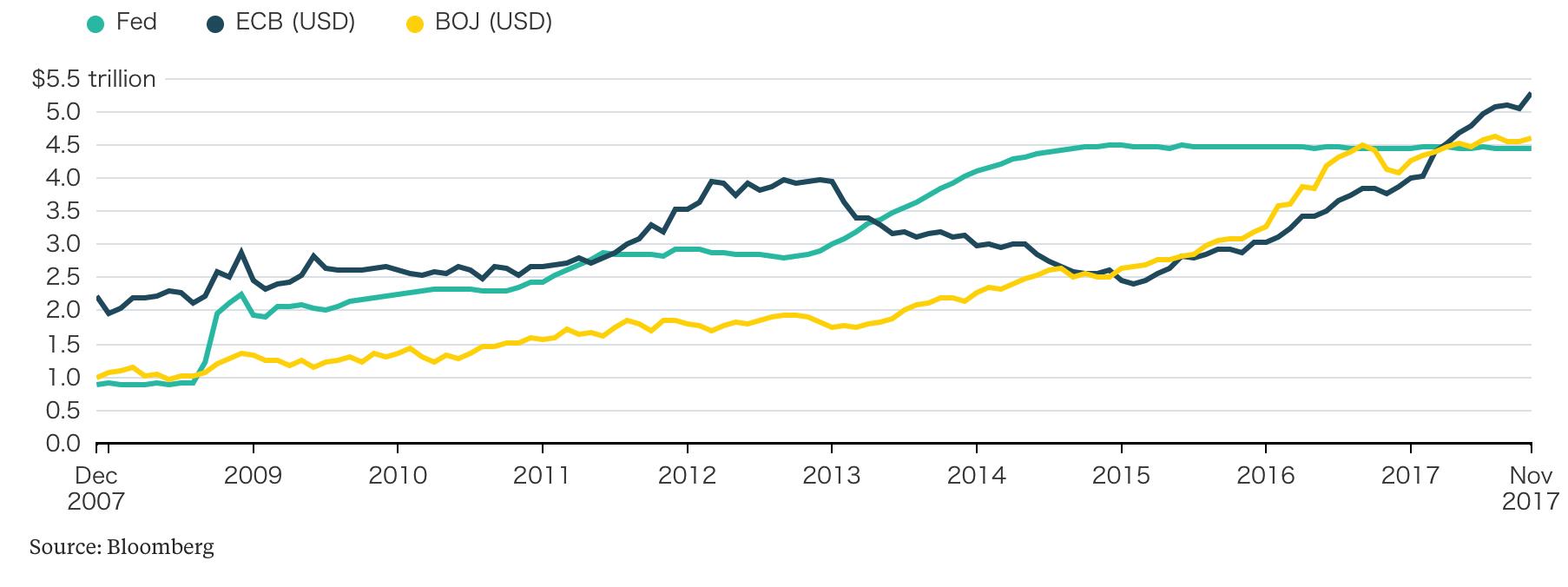 FED, ECB and BOJ, Dec 2007 - Nov 2017