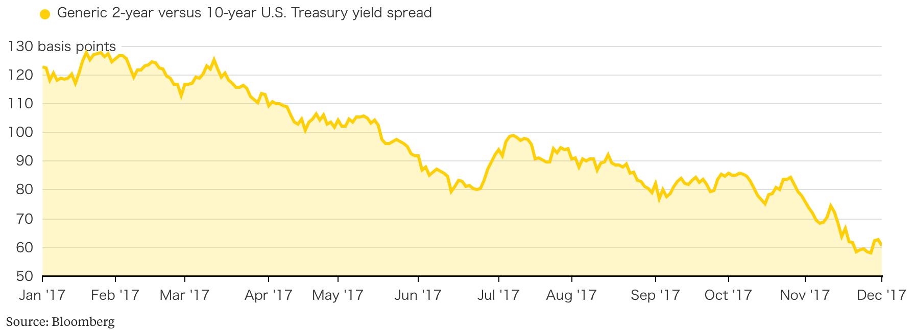 US Treasury Yield Spread, Jan - Dec 2017