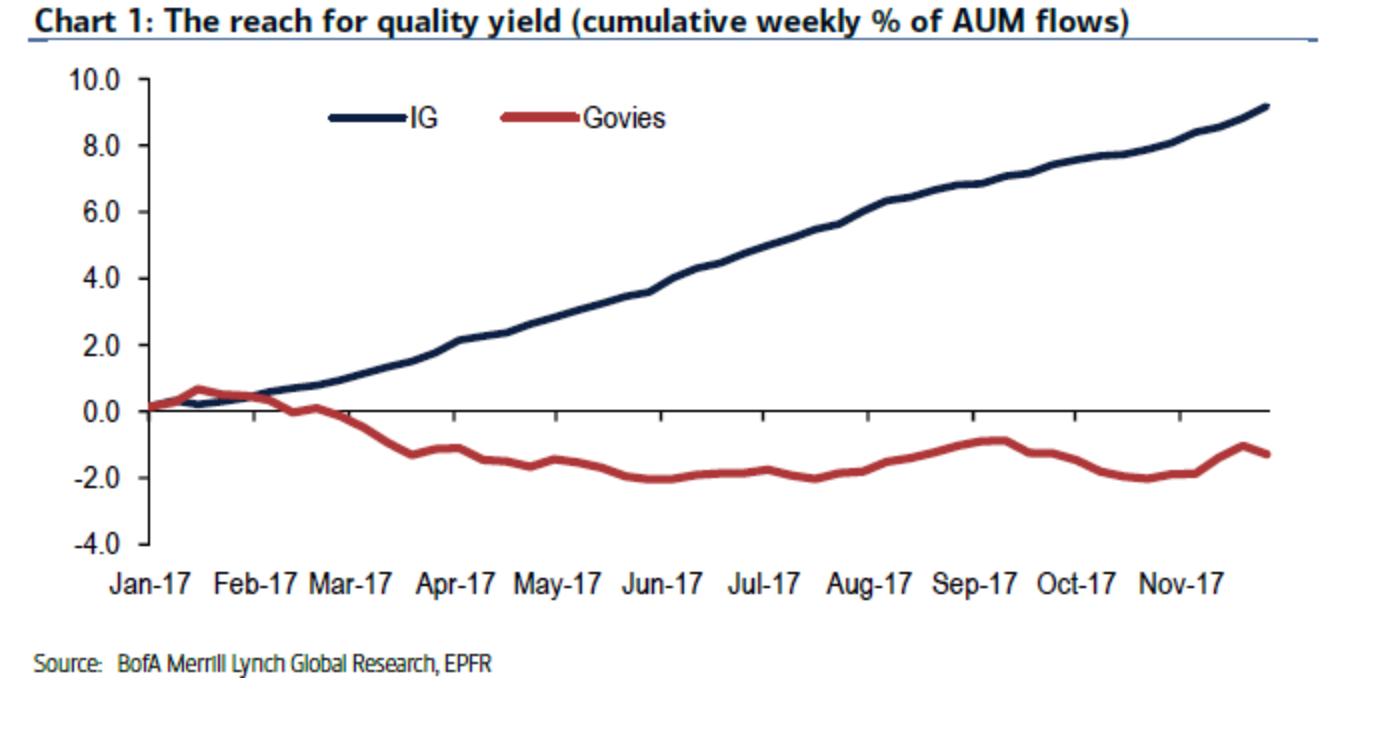 Cumulative Weekly Percent of AUM Flows, Jan - Nov 2017