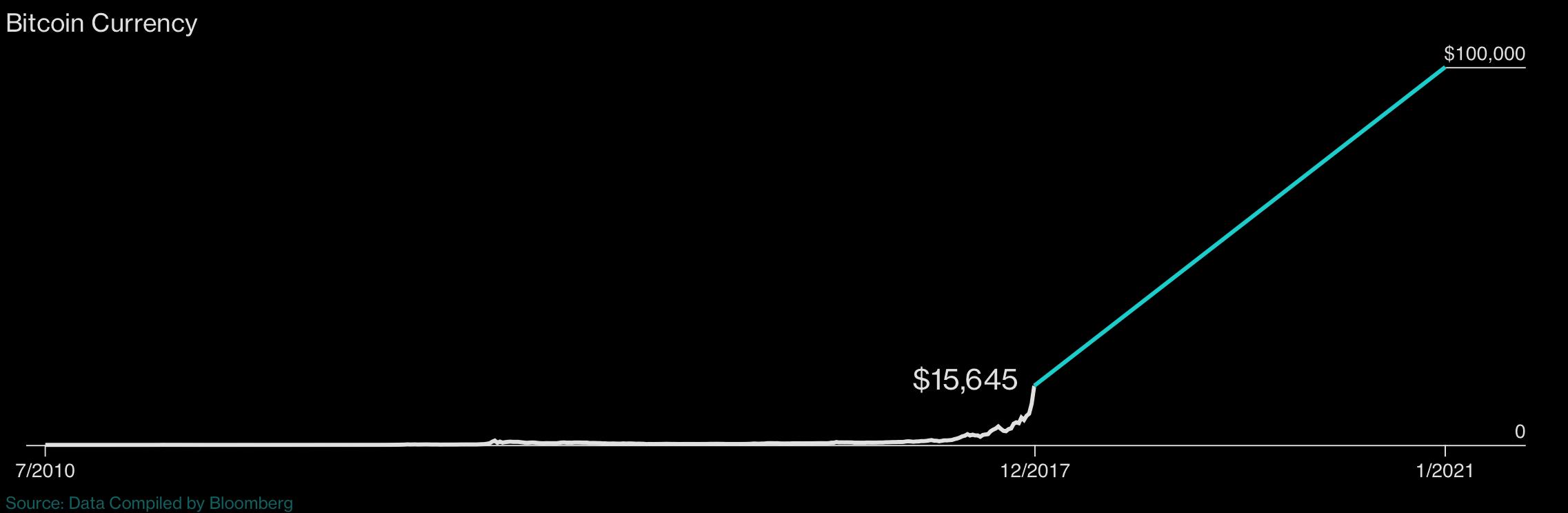 Bitcoin Currency, Jul 2010 - Dec 2017