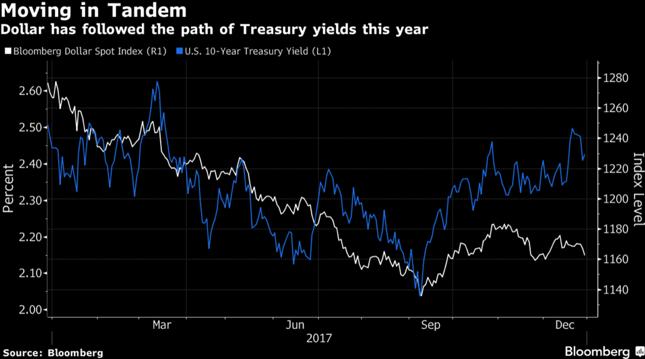 Bloomberg Dollar Spot Index and US Treasury Yield, Jan - Dec 2017