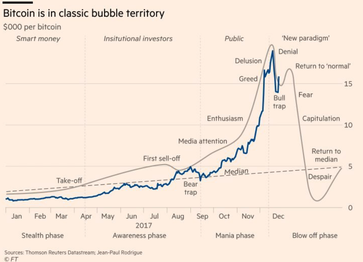 Bitcoin Bubble Territory, Jan - Dec 2017