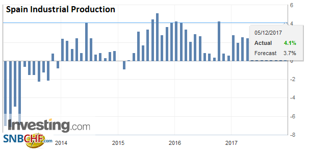 Spain Industrial Production YoY, Oct 2017
