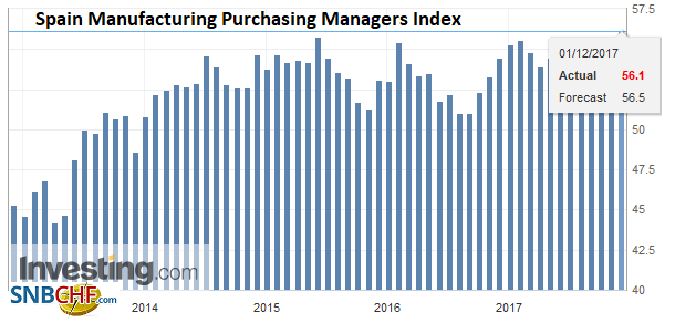 Spain Manufacturing Purchasing Managers Index (PMI), Nov 2017