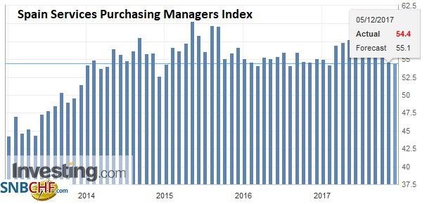 Spain Services Purchasing Managers Index (PMI), Nov 2017