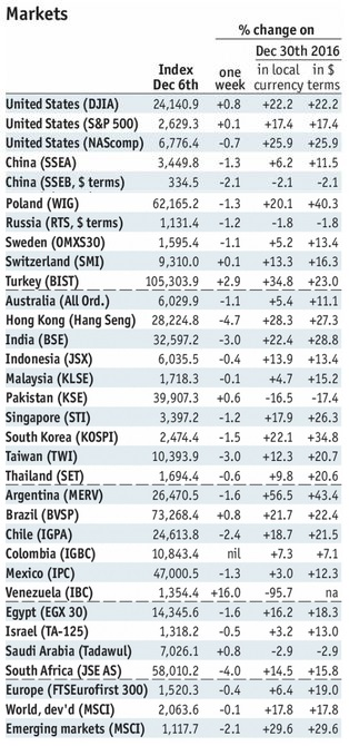 Stock Markets Emerging Markets, December 06
