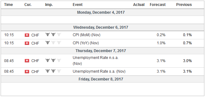Economic Events: Switzerland, Week December 04