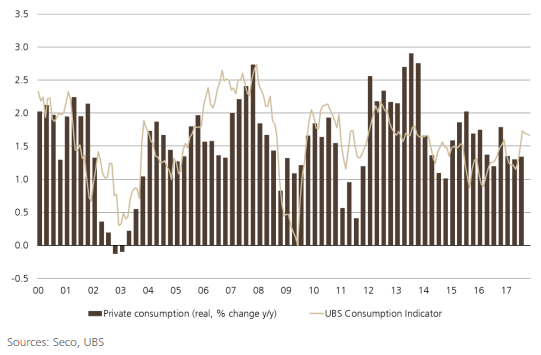 Switzerland Private Consumption and UBS Consumption Indicator, December 2017