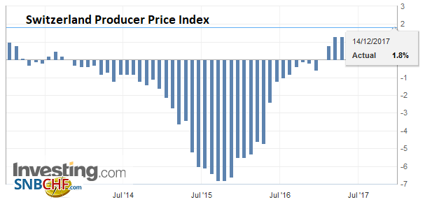 Switzerland Producer Price Index (PPI) YoY, November 2017