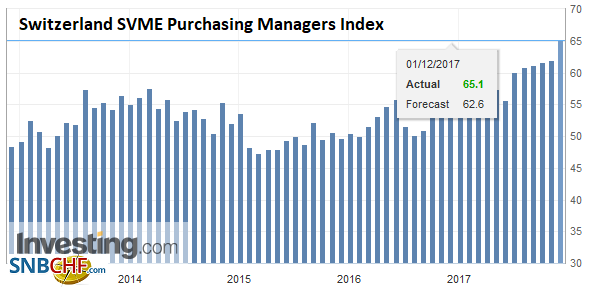 Switzerland SVME Purchasing Managers Index (PMI), Nov 2017