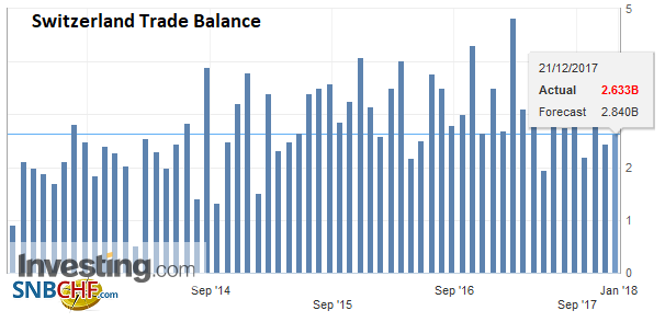 Switzerland Trade Balance, November 2017