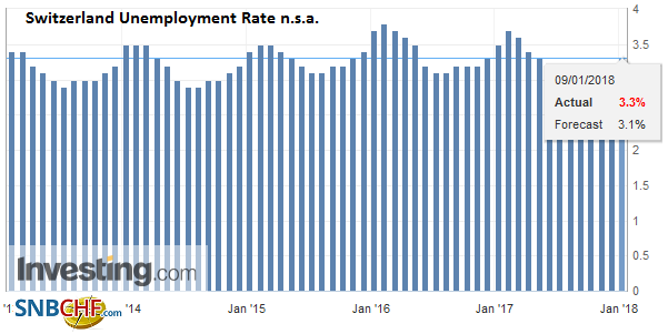 Switzerland Unemployment Rate n.s.a. December 2017