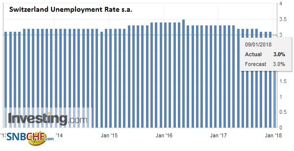 Switzerland Unemployment Rate s.a. December 2017