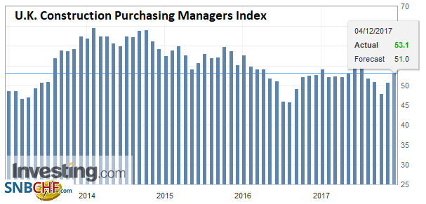 U.K. Construction Purchasing Managers Index (PMI), Nov 2017