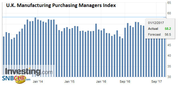 U.K. Manufacturing Purchasing Managers Index (PMI), Nov 2017