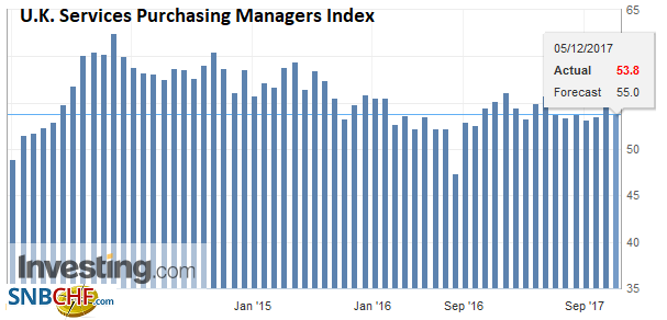 U.K. Services Purchasing Managers Index (PMI), Nov 2017