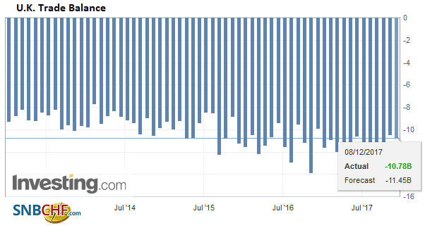 U.K. Trade Balance, October 2017