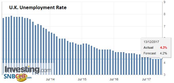U.K. Unemployment Rate, Oct 2017