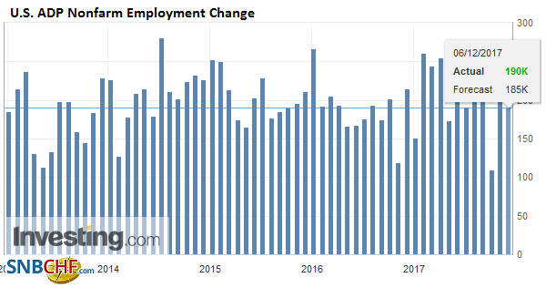 U.S. ADP Nonfarm Employment Change, November 2017