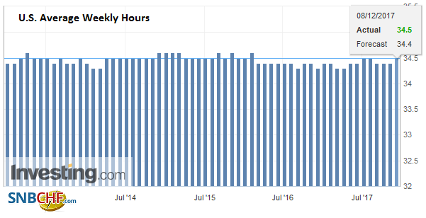 U.S. Average Weekly Hours, November 2017