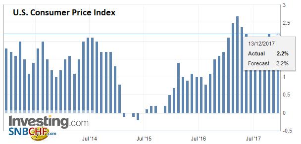 U.S. Consumer Price Index (CPI) YoY, Nov 2017