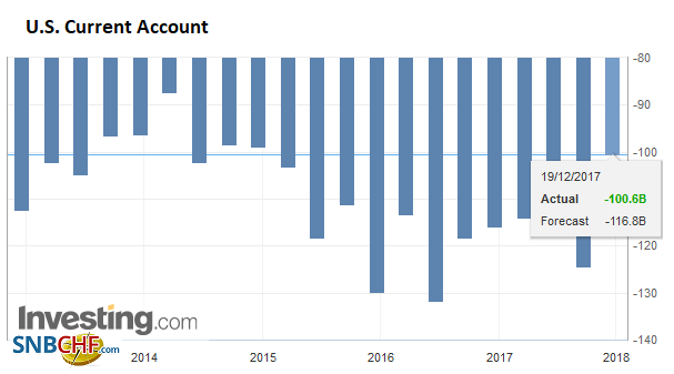 U.S. Current Account, Q3 2017