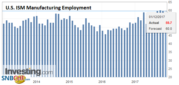 U.S. ISM Manufacturing Employment, Nov 2017