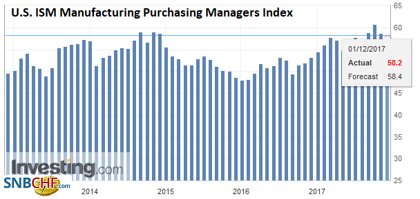 U.S. ISM Manufacturing Purchasing Managers Index (PMI), Nov 2017
