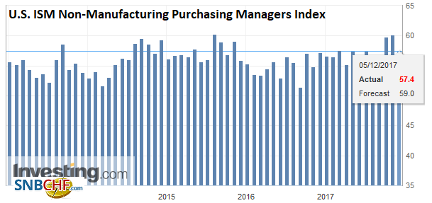 U.S. ISM Non-Manufacturing Purchasing Managers Index (PMI), Nov 2017