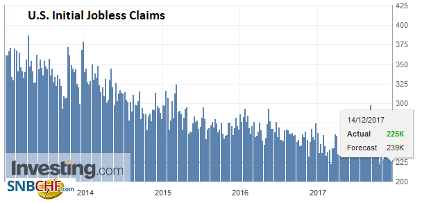 U.S. Initial Jobless Claims, 14 December